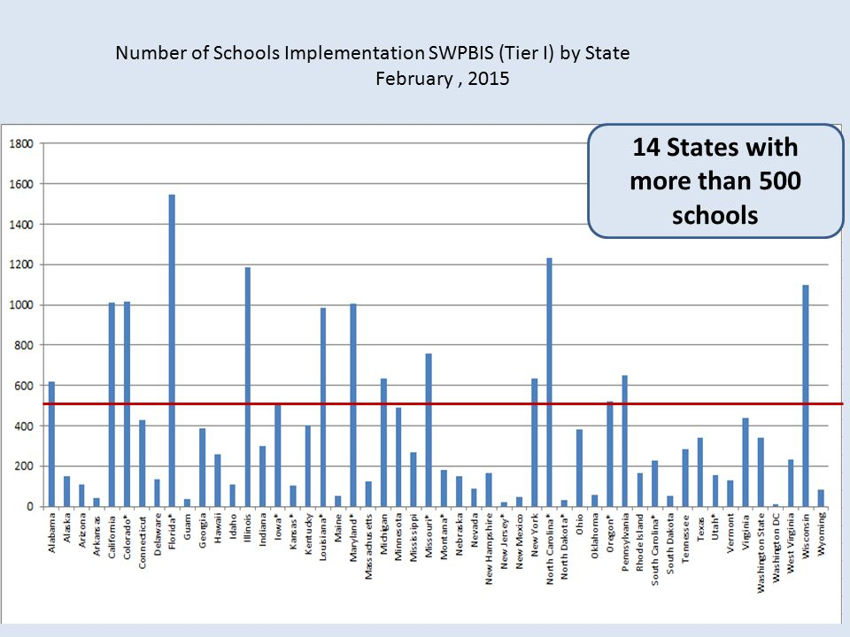 14 States with more than 500 schools