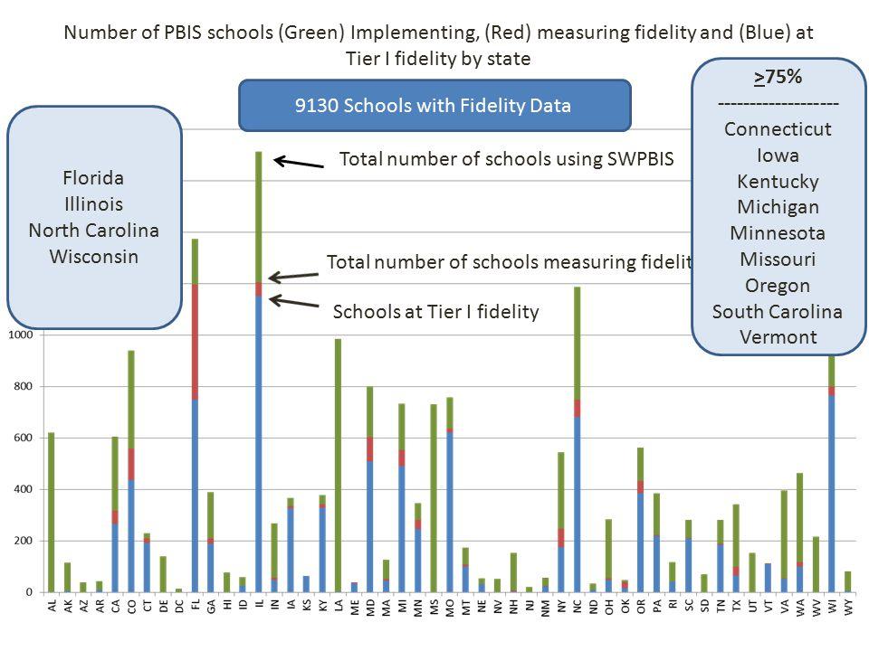 9130 Schools with Fidelity Data