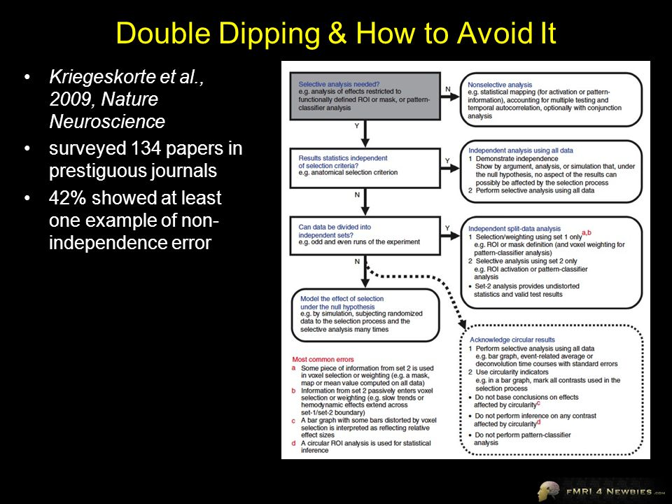 Double Dipping & How to Avoid It