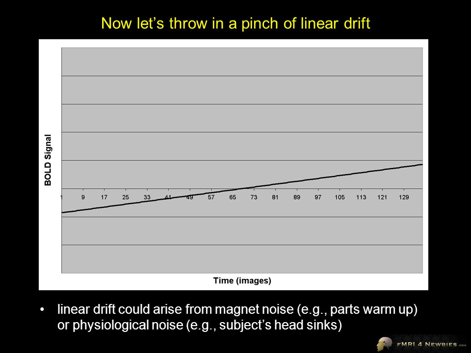 Now let's throw in a pinch of linear drift