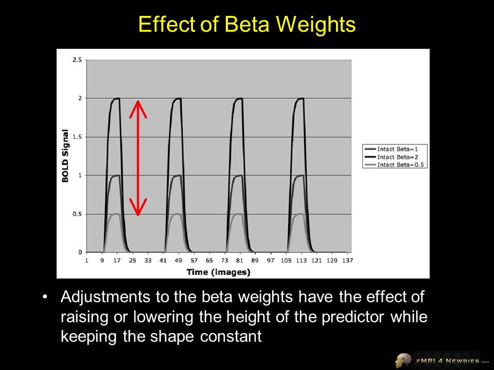 Effect of Beta Weights