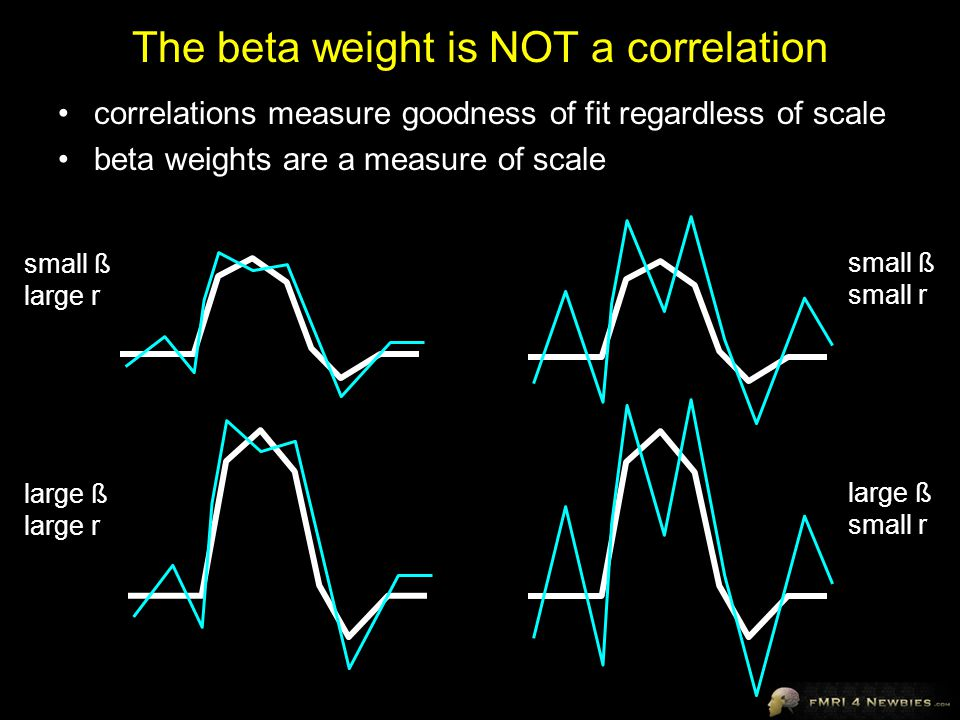The beta weight is NOT a correlation