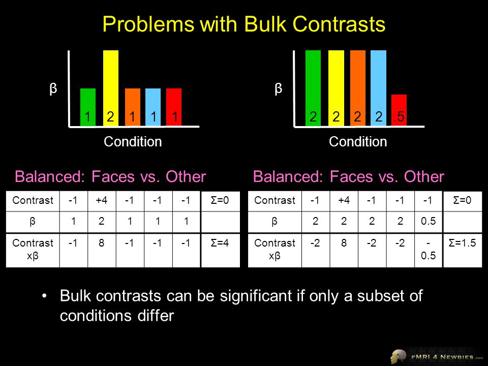 Problems with Bulk Contrasts