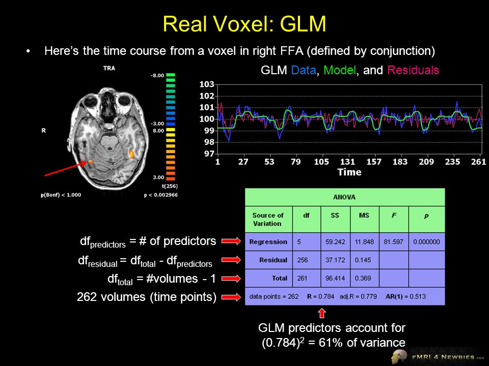 Real Voxel: GLM Here's the time course from a voxel in right FFA (defined by conjunction) GLM Data, Model, and Residuals.