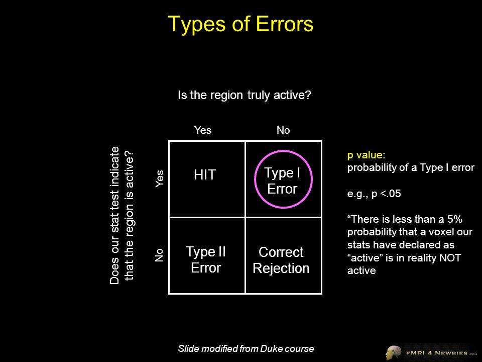 Types of Errors Type I Error HIT Type II Error Correct Rejection