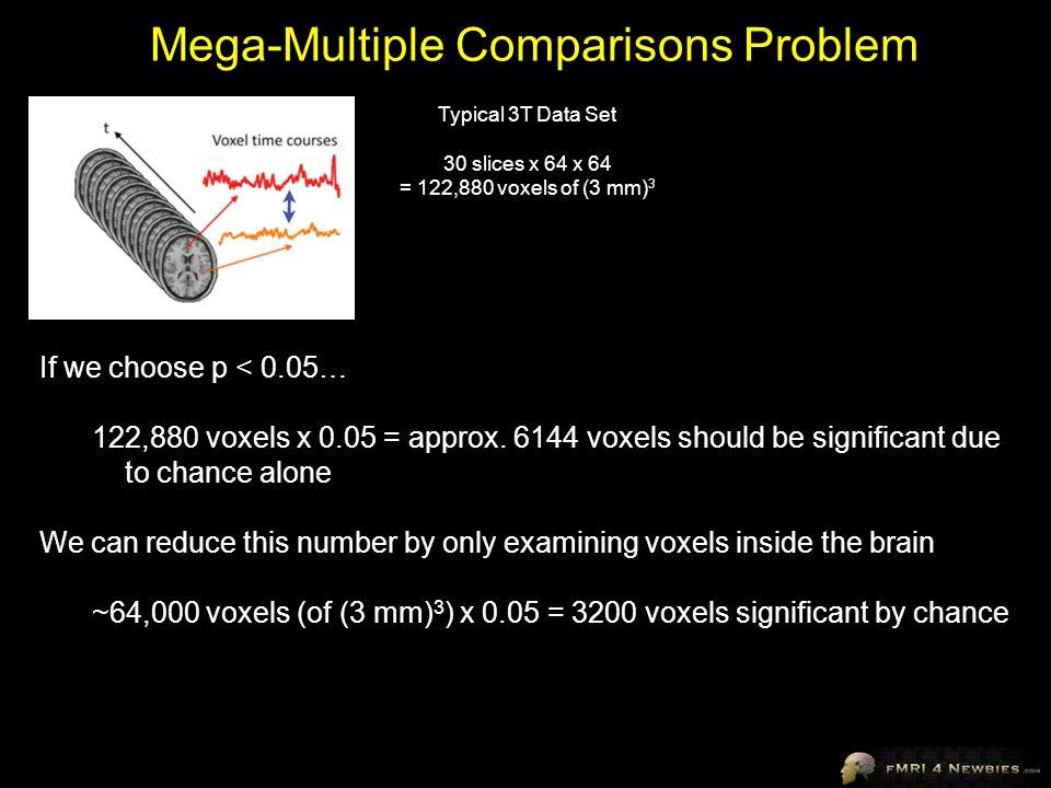 Mega-Multiple Comparisons Problem