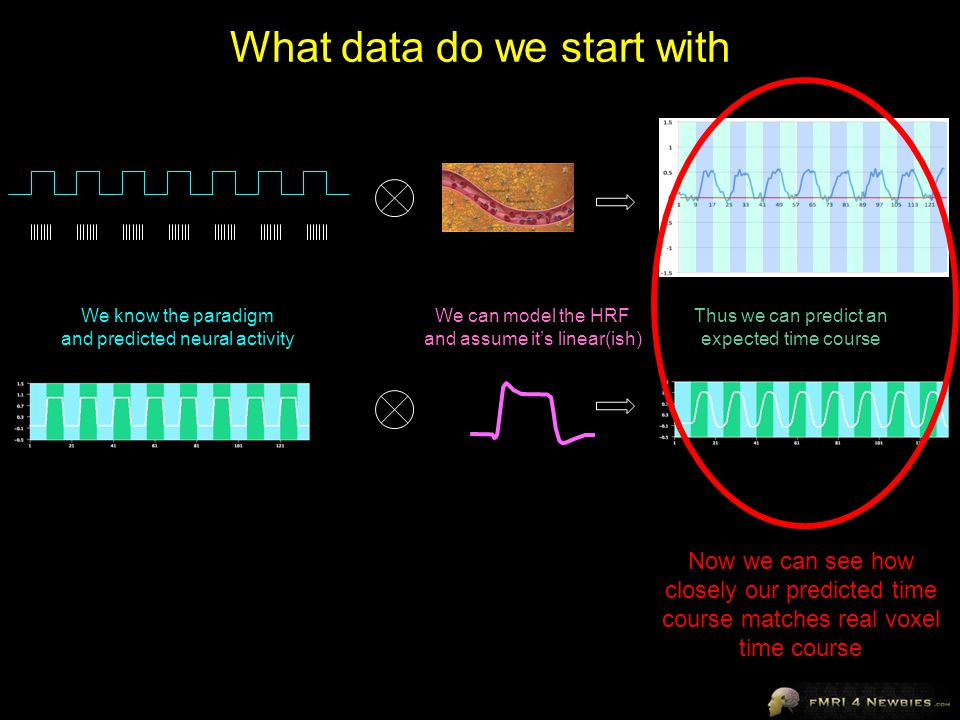 What data do we start with