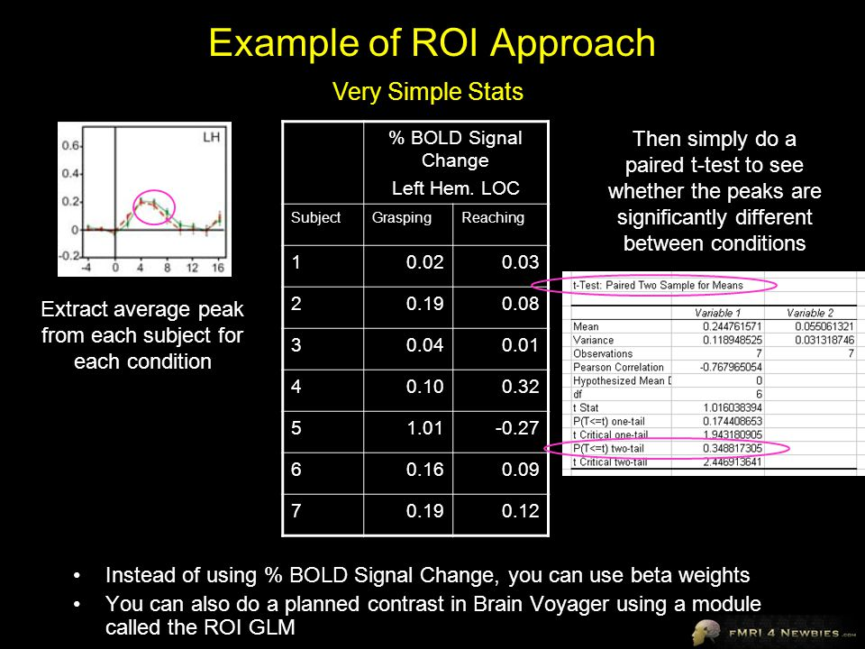 Example of ROI Approach