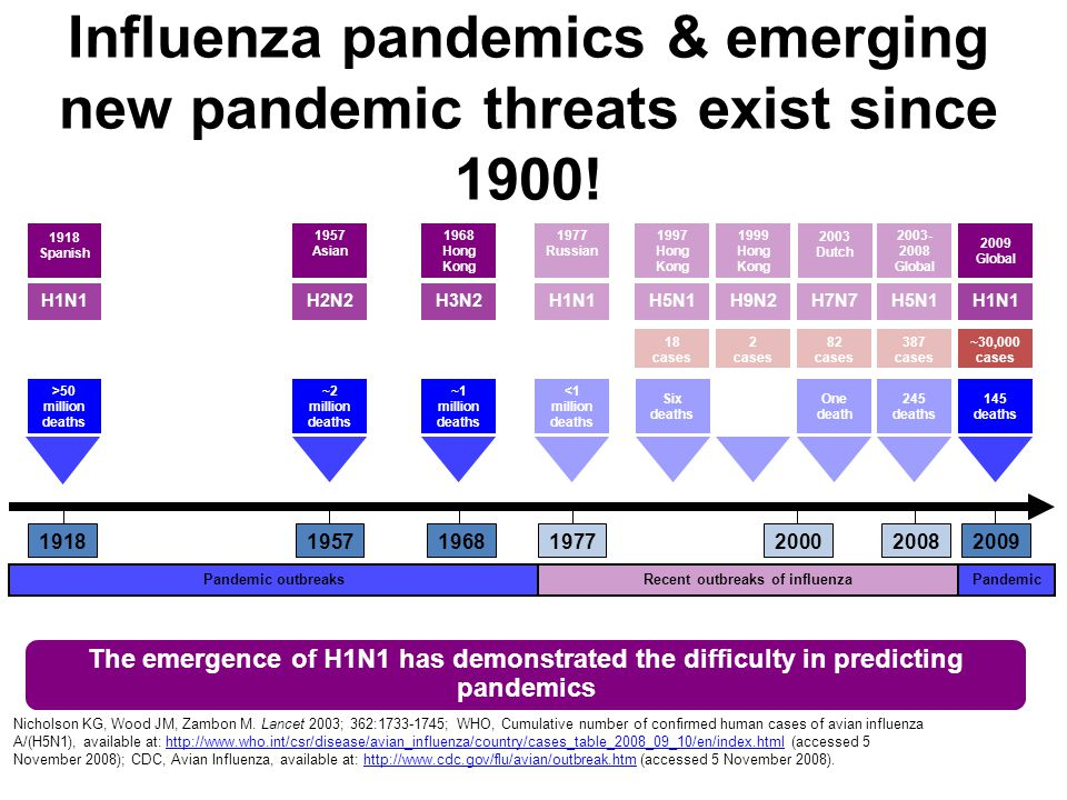 Influenza pandemics & emerging new pandemic threats exist since 1900!