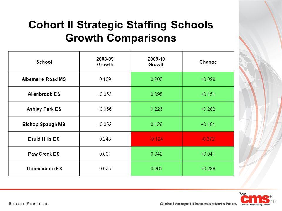 Cohort II Strategic Staffing Schools Growth Comparisons