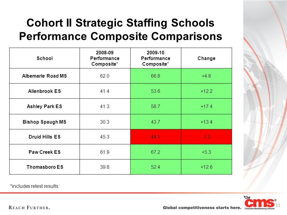 Cohort II Strategic Staffing Schools Performance Composite Comparisons