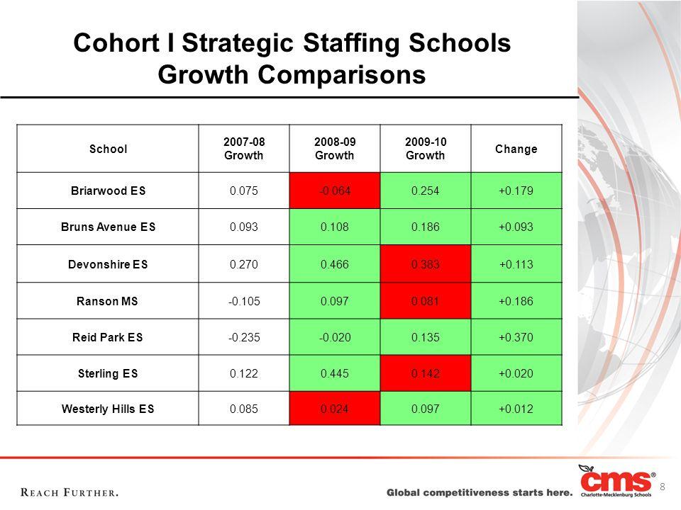 Cohort I Strategic Staffing Schools Growth Comparisons