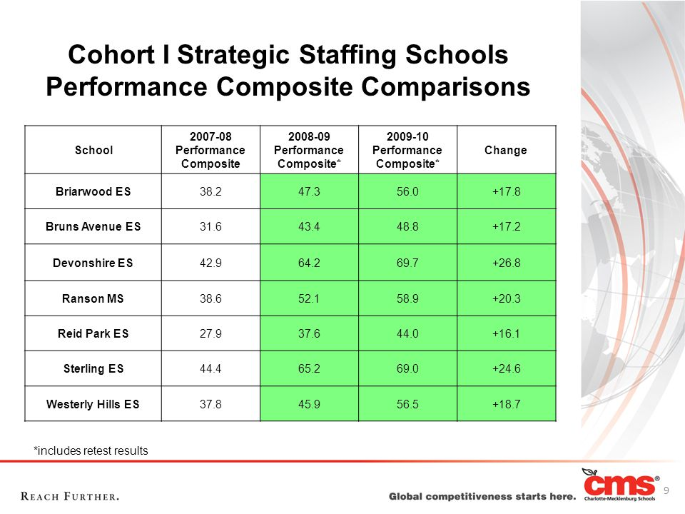 Cohort I Strategic Staffing Schools Performance Composite Comparisons