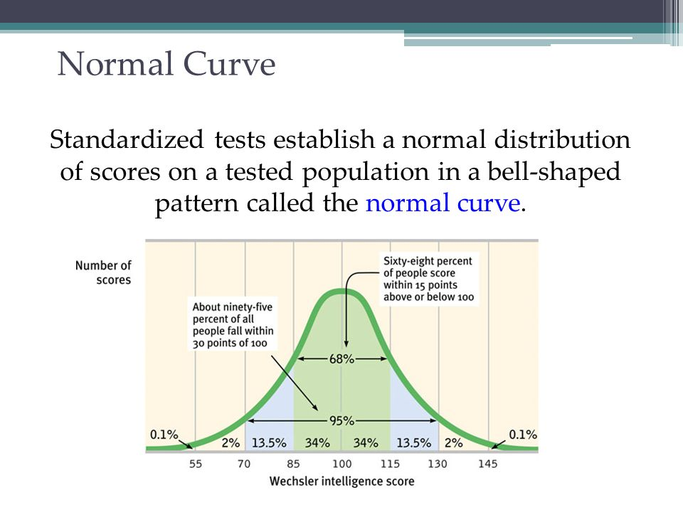 Normal Curve Standardized tests establish a normal distribution of scores on a tested population in a bell-shaped pattern called the normal curve.