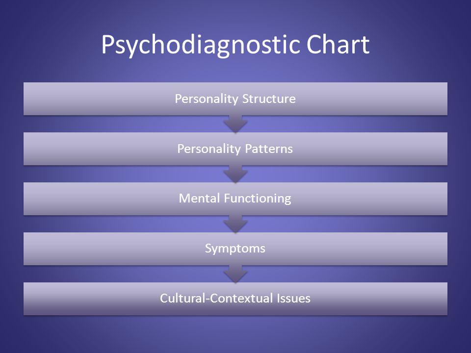 Psychodiagnostic Chart