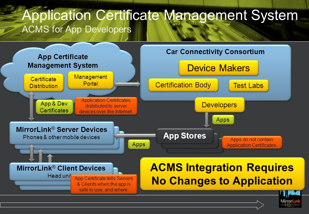 Application Certificate Management System ACMS for App Developers