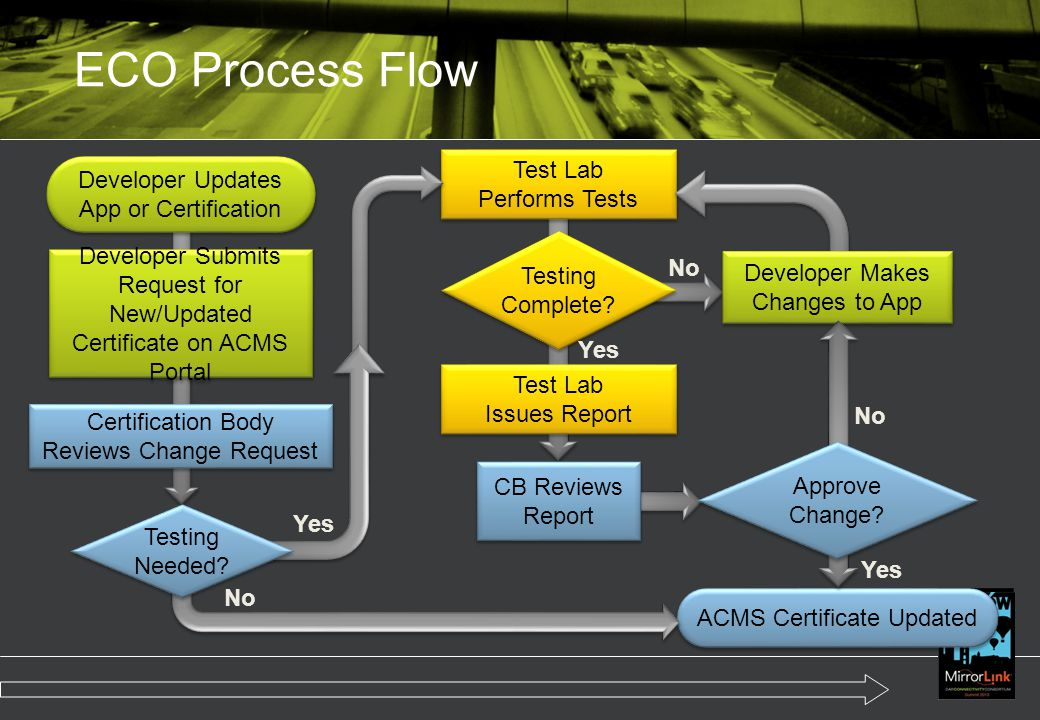 ECO Process Flow Test Lab Performs Tests