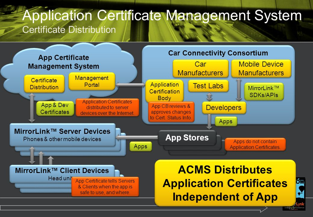 Application Certificate Management System Certificate Distribution