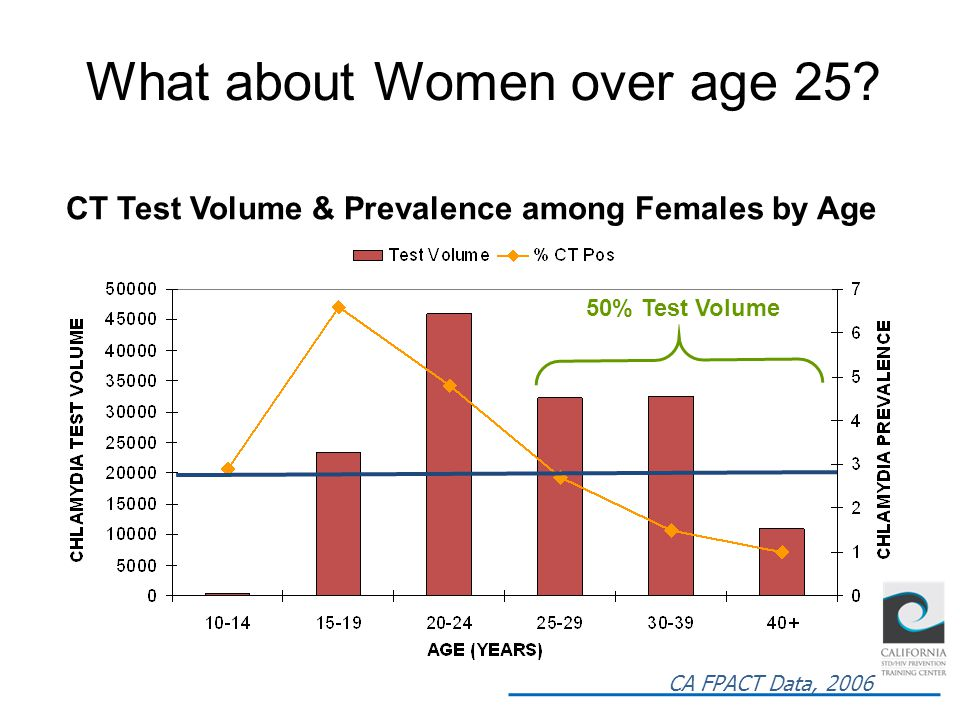 CT Test Volume & Prevalence among Females by Age