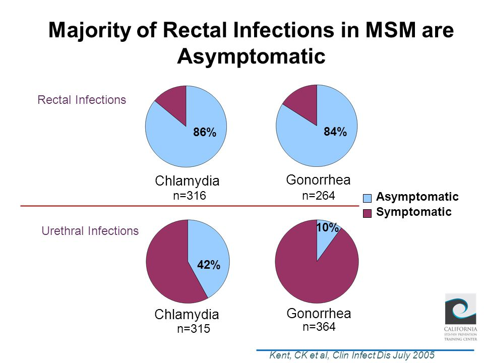 Majority of Rectal Infections in MSM are Asymptomatic