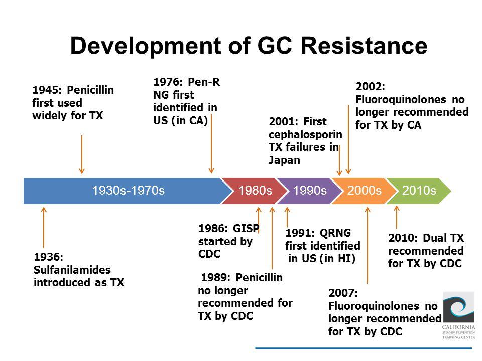 Development of GC Resistance
