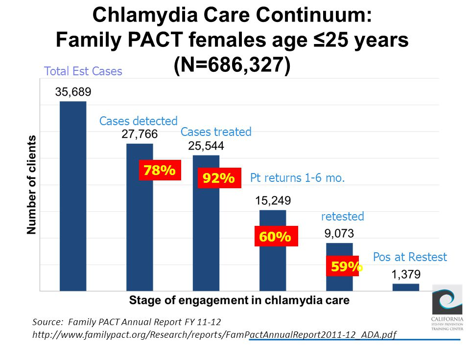 Chlamydia Care Continuum: Family PACT females age ≤25 years (N=686,327)