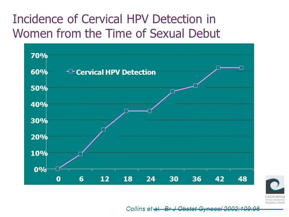 Incidence of Cervical HPV Detection in Women from the Time of Sexual Debut