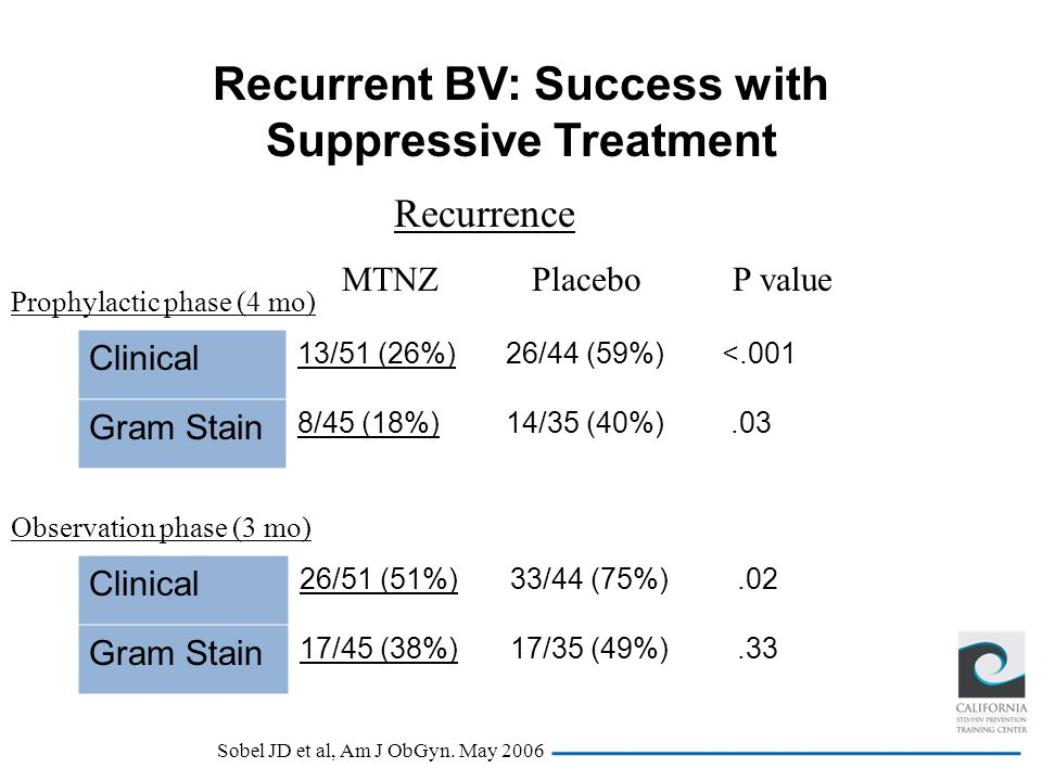 Recurrent BV: Success with Suppressive Treatment