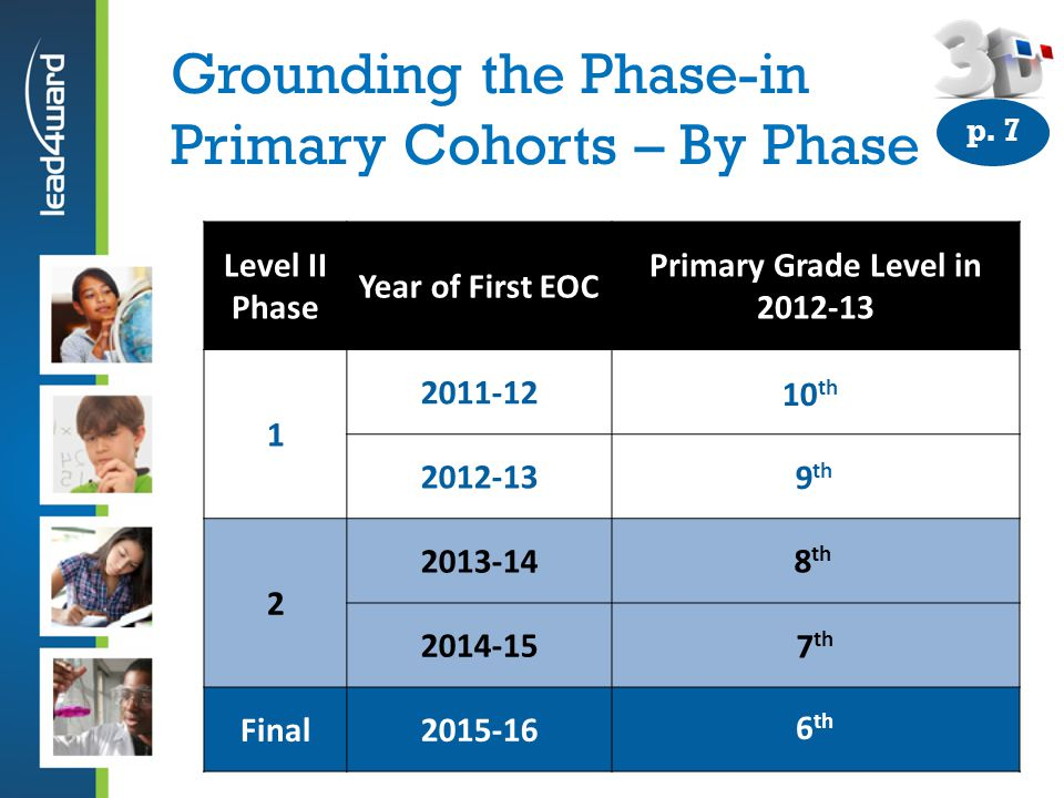 Grounding the Phase-in Primary Cohorts – By Phase