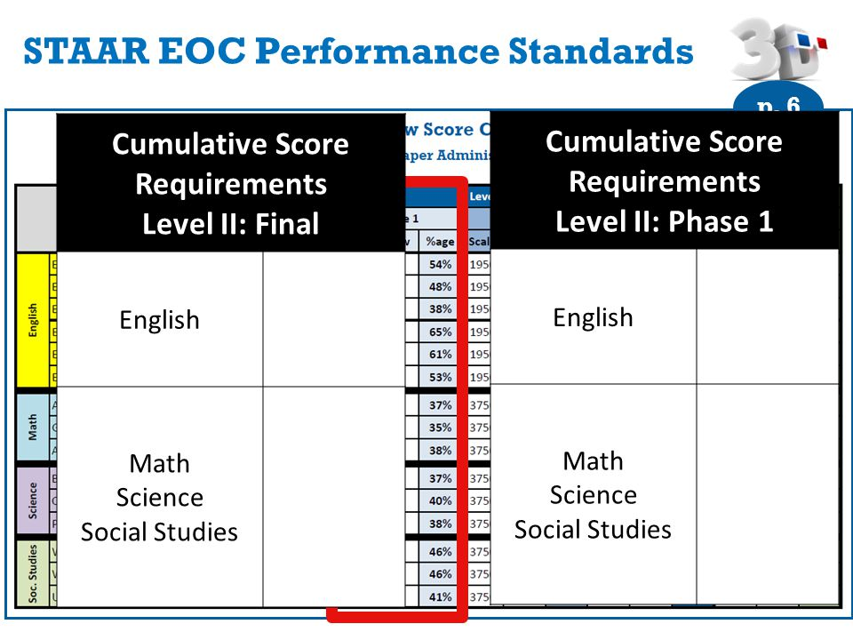 STAAR EOC Performance Standards