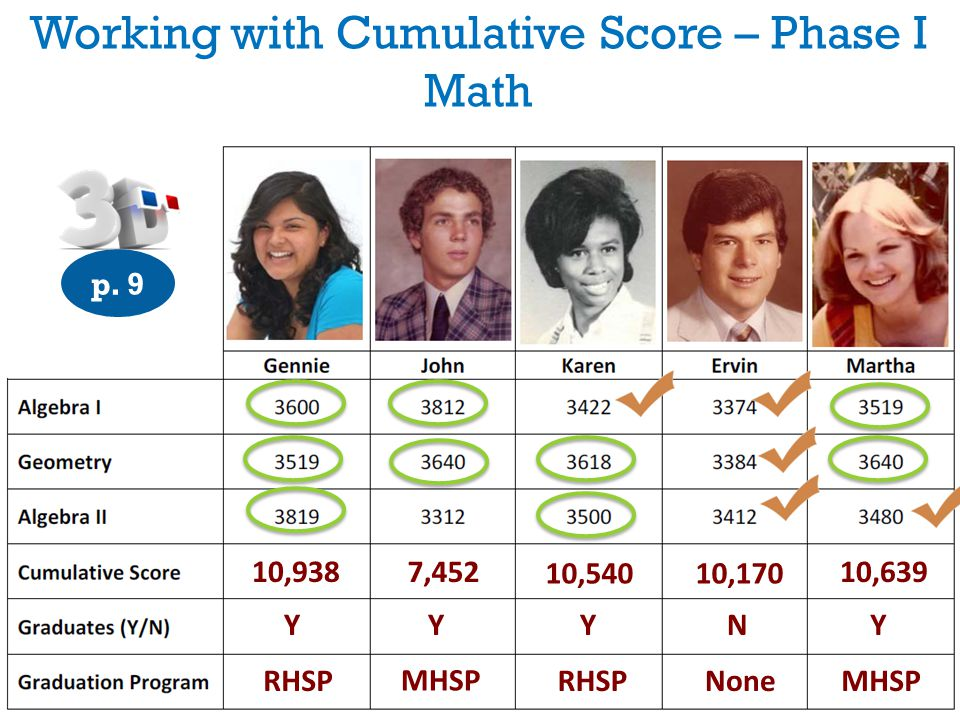 Working with Cumulative Score – Phase I Math