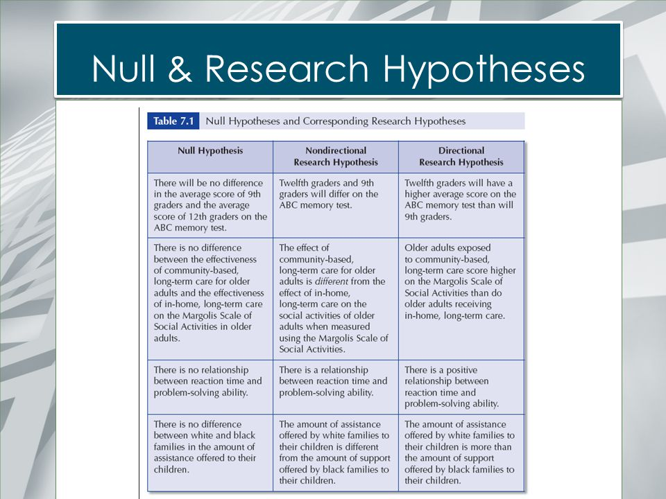 Null & Research Hypotheses