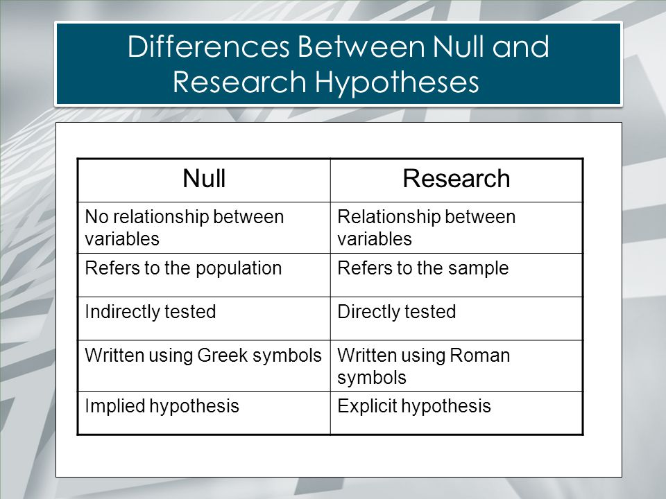 Differences Between Null and Research Hypotheses