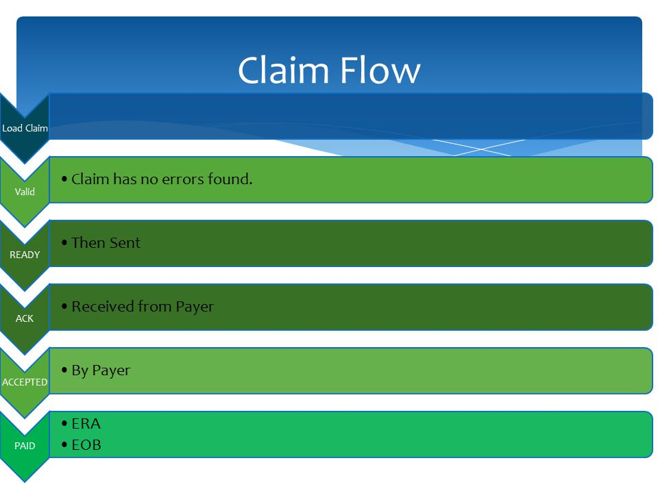 Claim Flow Load Claim Valid Claim has no errors found. READY Then Sent