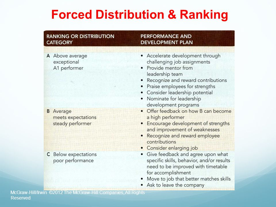 Forced Distribution & Ranking