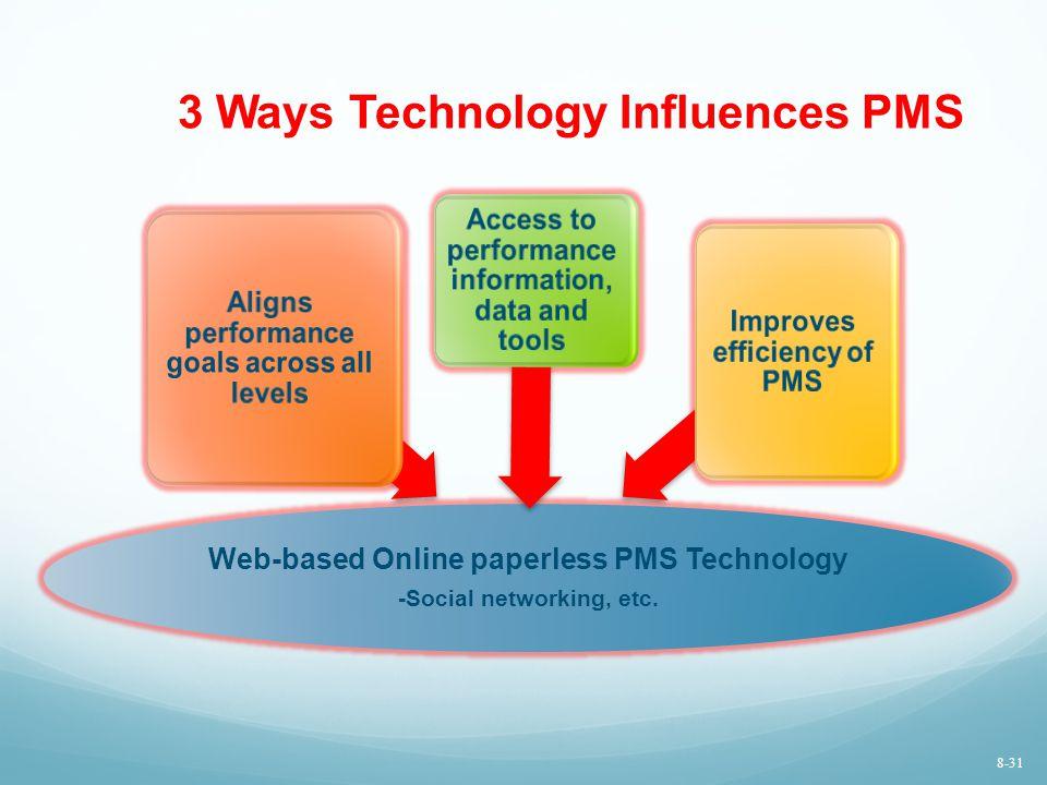 3 Ways Technology Influences PMS