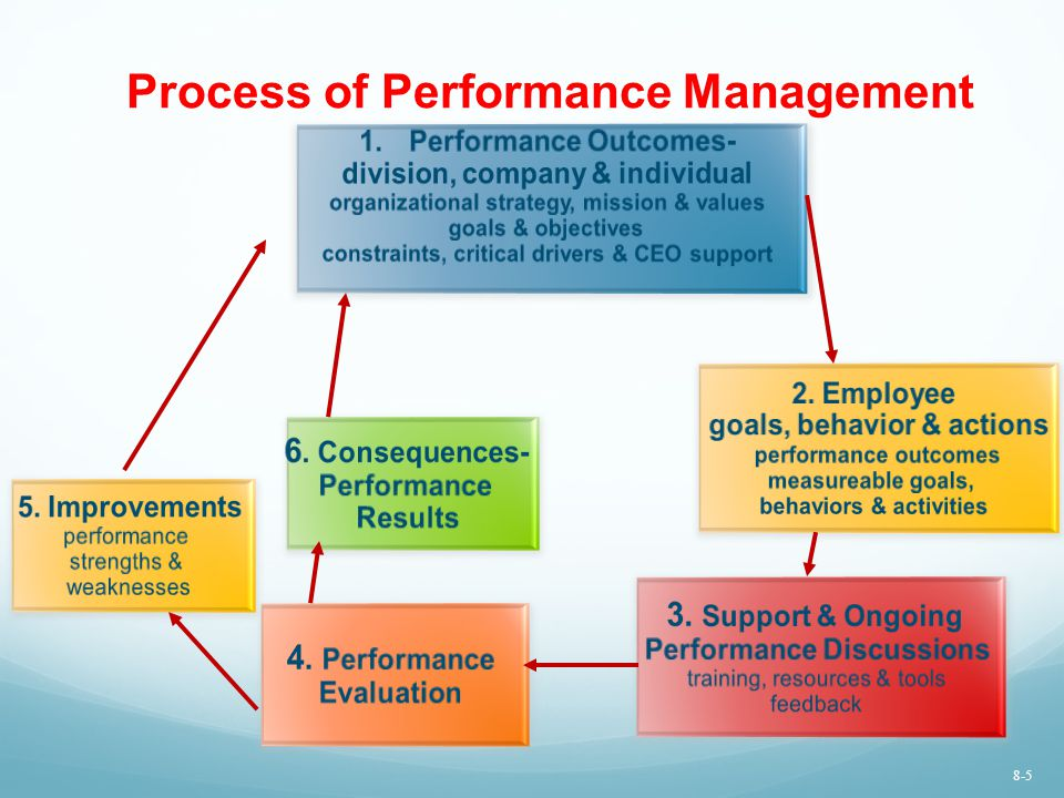 Five criteria for effective performance management systems