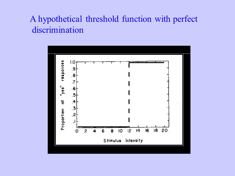 A hypothetical threshold function with perfect