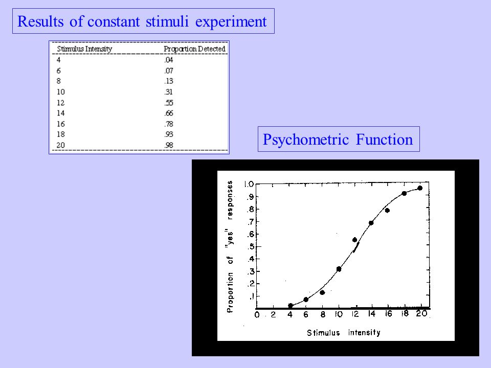 Results of constant stimuli experiment