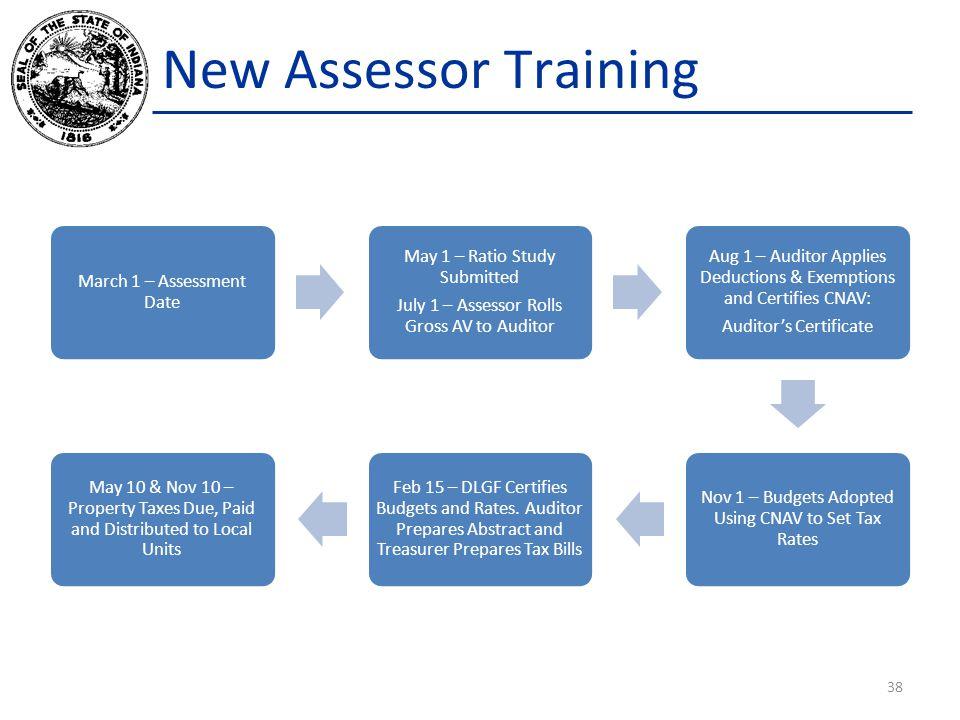 New Assessor Training March 1 – Assessment Date