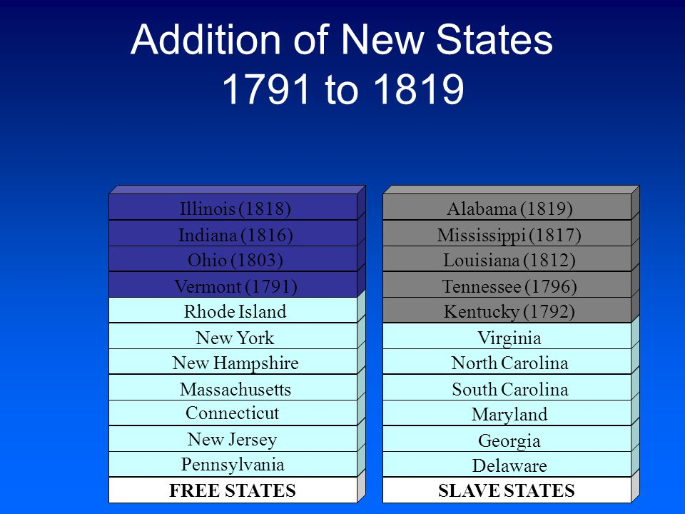 Addition of New States 1791 to 1819