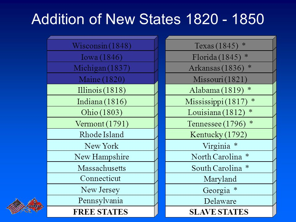 Addition of New States 1820 - 1850