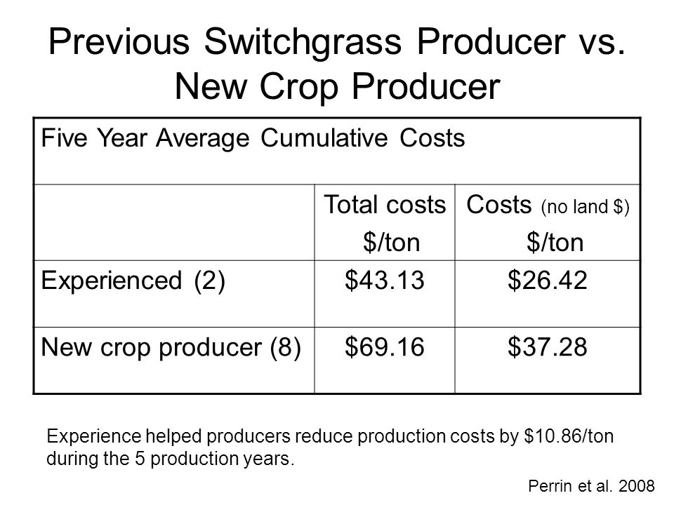Previous Switchgrass Producer vs. New Crop Producer