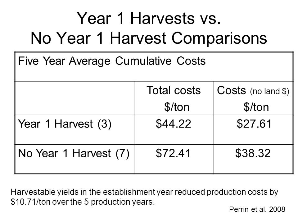 Year 1 Harvests vs. No Year 1 Harvest Comparisons