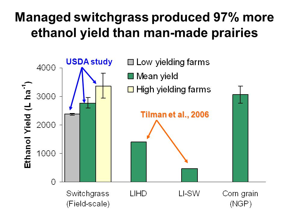 Managed switchgrass produced 97% more ethanol yield than man-made prairies