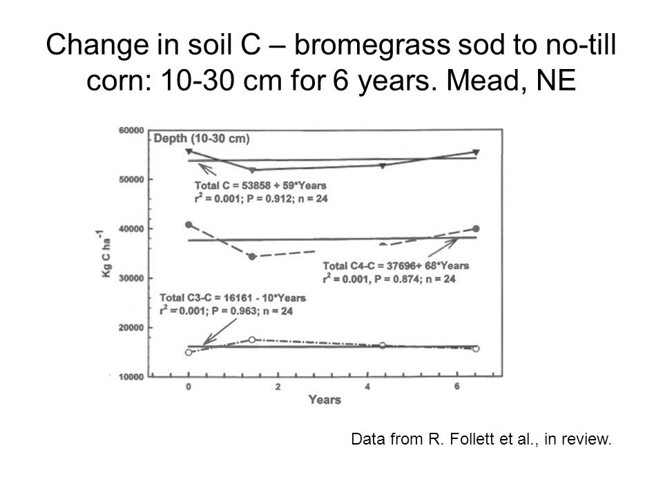 Change in soil C – bromegrass sod to no-till corn: 10-30 cm for 6 years. Mead, NE