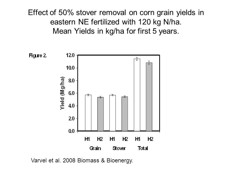 Effect of 50% stover removal on corn grain yields in eastern NE fertilized with 120 kg N/ha. Mean Yields in kg/ha for first 5 years.
