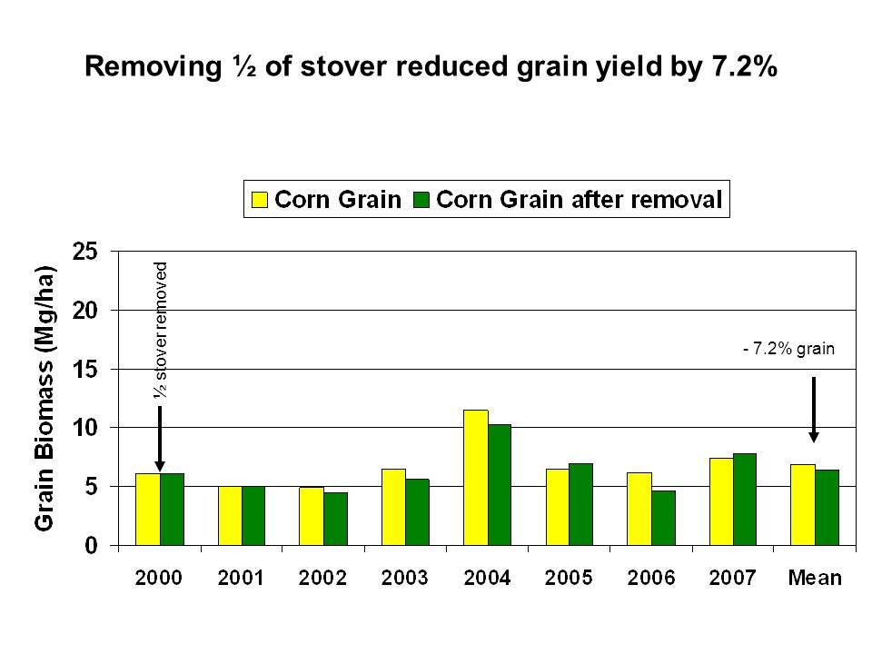 Removing ½ of stover reduced grain yield by 7.2%