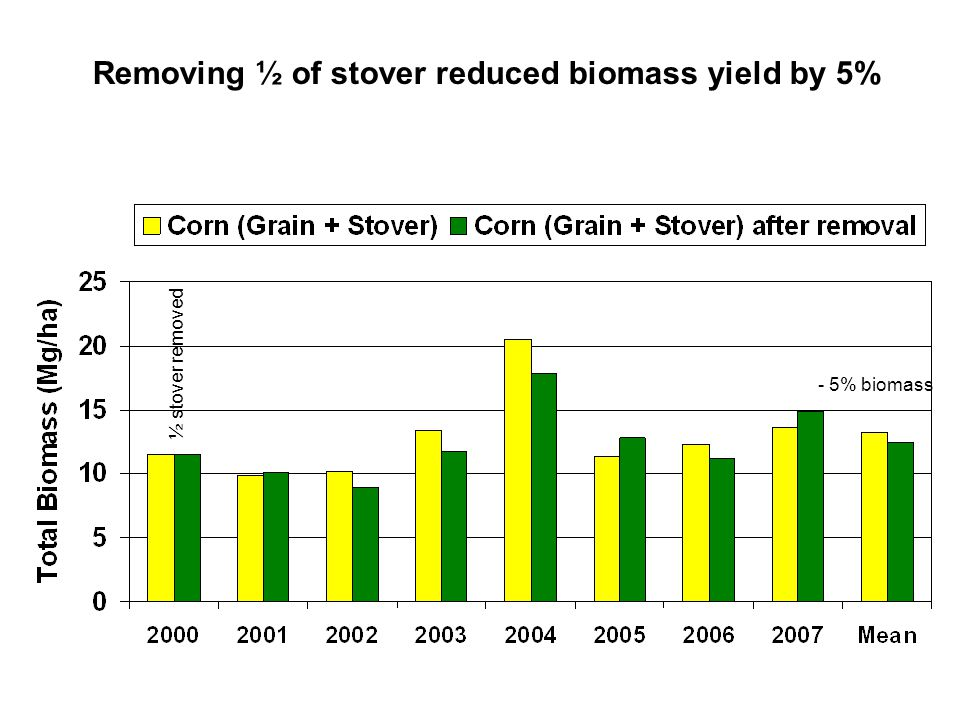 Removing ½ of stover reduced biomass yield by 5%