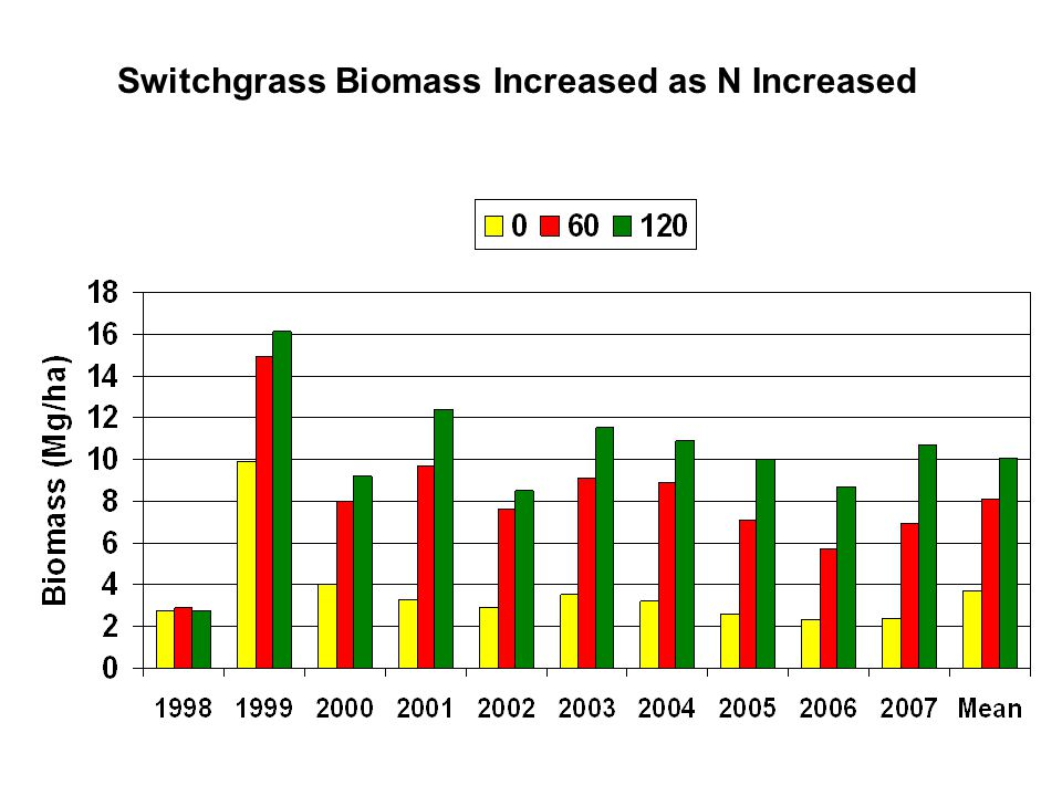 Switchgrass Biomass Increased as N Increased
